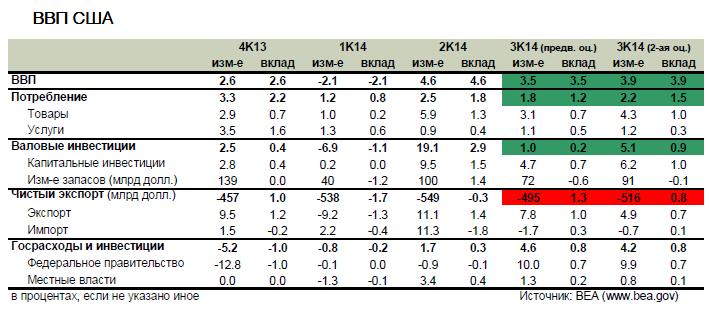 Пересмотр ВВП США за прошлый квартал поддержал рынки