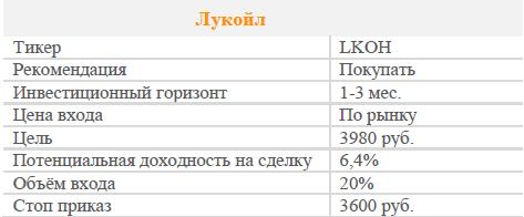 Акции Лукойл. Рекомендация - ПОКУПАТЬ