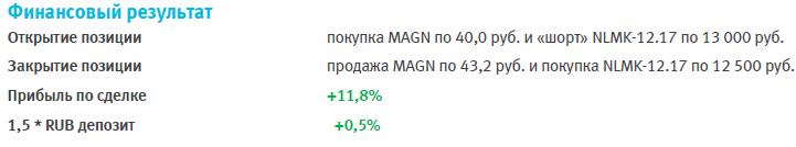 MAGN vs NLMK – фиксируем прибыль