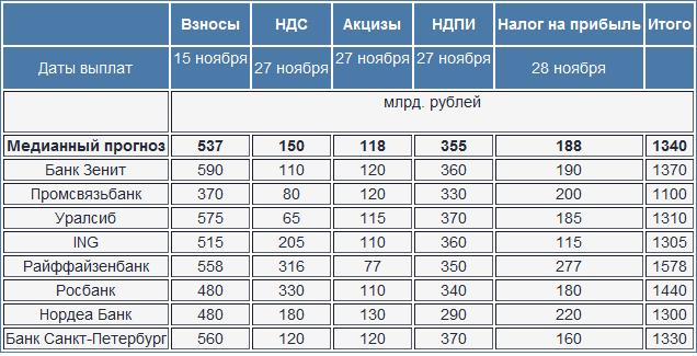 Опрос Bloomberg: налоговые платежи в ноябре могут составить 1.34 трлн. рублей