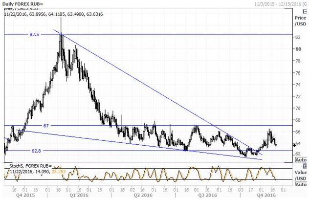 Рубль снова «преследует» цены на нефть