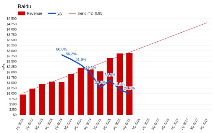 Baidu — новое сокровище Китая