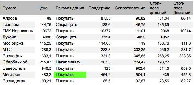 Оценка ситуации по индексу Мосбиржи (закр.2241,49 (+2,3%))