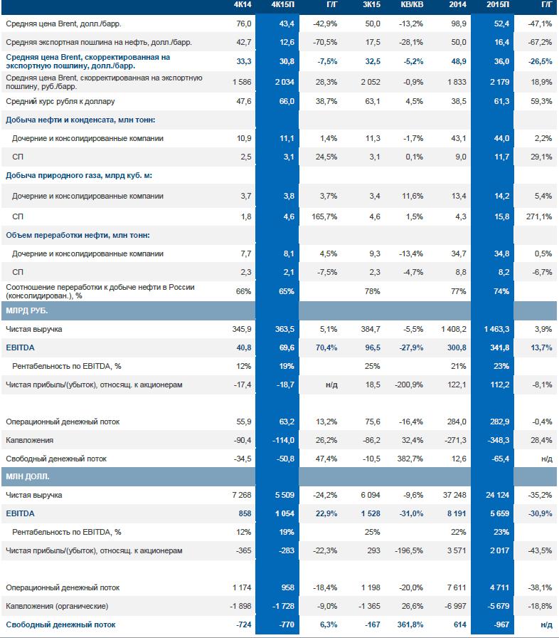 Газпром нефть: прогноз результатов 4К15. Финансовый результат под давлением, в соответствии с глобальным трендом