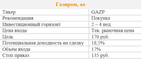 Акции Газпром. Рекомендация - ПОКУПАТЬ
