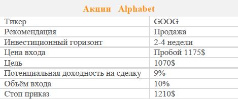 Акции Alphabet. Рекомендация - Продавать
