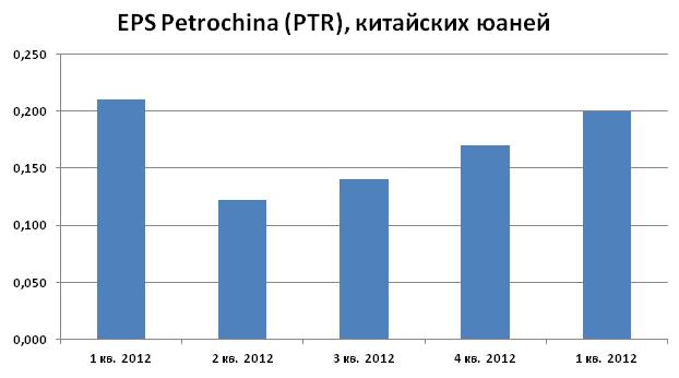 Акции Petrochina (PTR) могут просесть до отметок 116,3-119,2, где они становятся привлекательными для среднесрочных покупок
