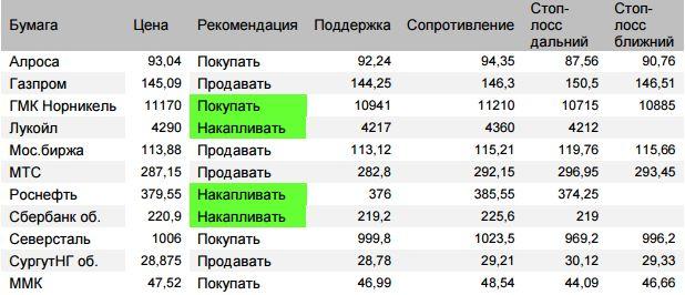 Оценка ситуации по индексу Мосбиржи (закр.2311,28 (+0,2%)) По итогам отскока пятницы первая оценка роста во вторник 2318