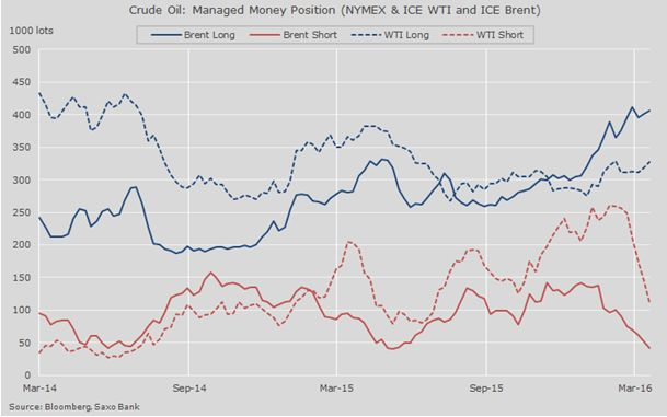 Нефть восстановится, но не сейчас