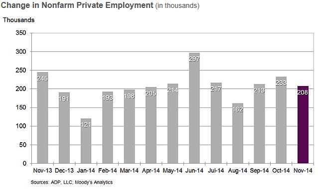 Темпы роста занятости в частном секторе сохраняются выше 200 тыс. в месяц