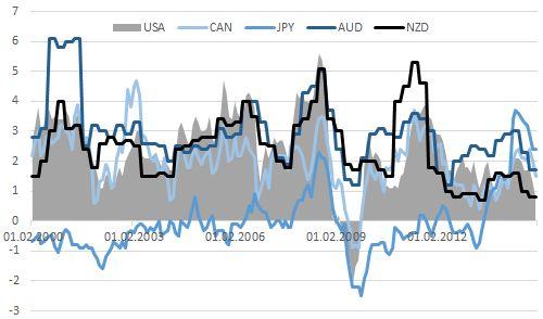 Доллар диктует моду центробанкам