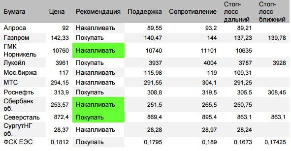 Оценка ситуации по индексу ММВБ (закр.2270,98 (-0,16%)). Отскок пятницы имеет расчетную цель 2293 с промежуточными целями 2290,5