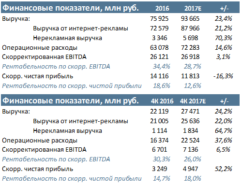 Яндекс 15 февраля будет представлена отчетность за 4К и полный 2017 год по US GAAP