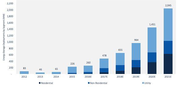 Индустрия хранения энергии: пришло время коммерциализации