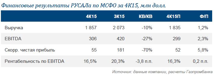 РУСАЛ: слабые результаты за 4К15 совпали с нашими ожиданиями