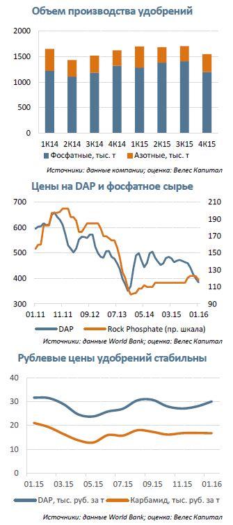 ФосАгро  «Необходимости в экспортных пошлинах на минудобрения сегодня нет», – Д. Мантуров