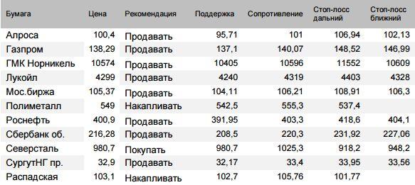 Оценка ситуации по индексу Мосбиржи (закр.2294,78 (-0,7%))