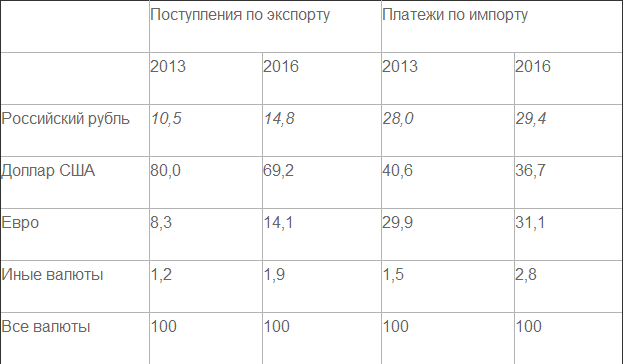 О долларе США и российском рубле в международных расчётах России