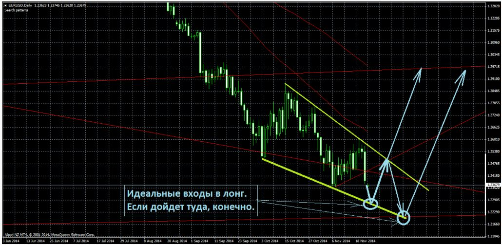 Драги дал очередной повод рынку для наращивания шортов по евродоллару