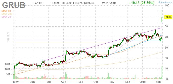 Котировки GrubHub  выросли на 27% благодаря партнерству с Yum! Brands