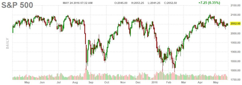 Фьючерсы на фондовые индексы сигнализируют о росте рынка