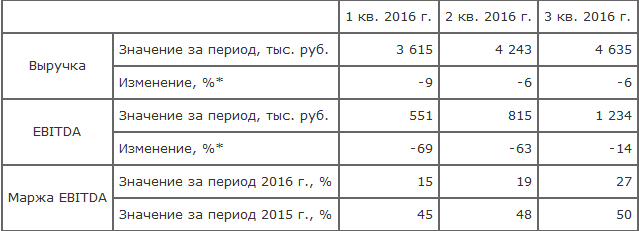 Финансовые результаты «РОС АГРО ПЛС» за 9 месяцев