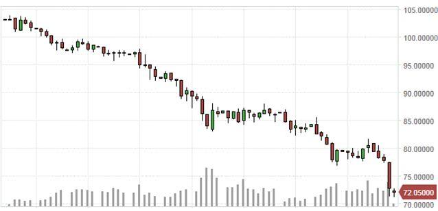 Дешевая нефть: угрозы и вызовы экономике России