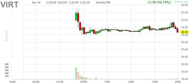 Следим за IPO Virtu