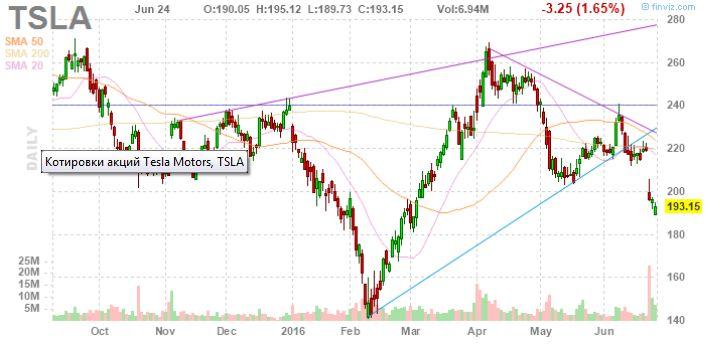 Почему акции Tesla Motors будут расти – с SolarCity или без него