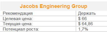 Акции Jacobs Engineering взлетели после результатов за четвертый квартал