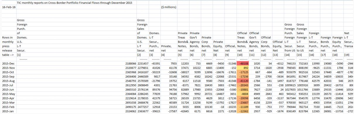 США: Рекордный в истории слив среднесрочных и долгосрочных ГКО иностранными центробанками