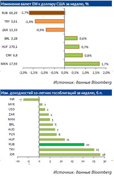 Пара доллар/рубль на прошлой неделе приближалась к максимальным отметкам этого года (район 60,60 руб/долл.)