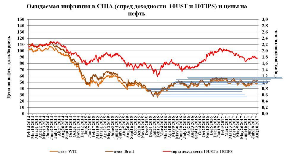 Цены на нефть рулит не ОПЕК, аТрамп