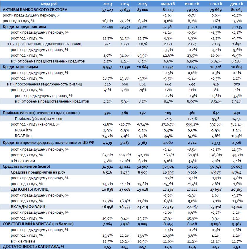 Банковский сектор: итоги 2016 г.