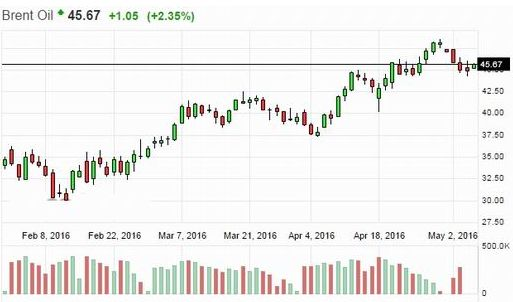 Нефть дорожает вместе с ростом объемов добычи в ОПЕК. Текущий тренд может поддержать фондовый рынок