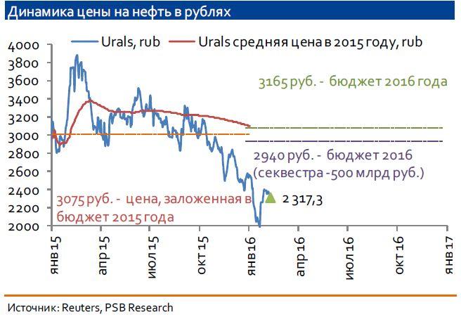 По итогам недели курс доллара на фоне умеренного снижения нефти будет находиться в диапазоне 78-80 руб
