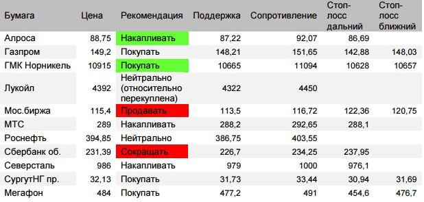 Оценка ситуации по индексу Мосбиржи (закр.2337,03 (-0,87%)) Риски продолжения коррекции оцениваем до 2312-2313, отскок после падения вторника 2346