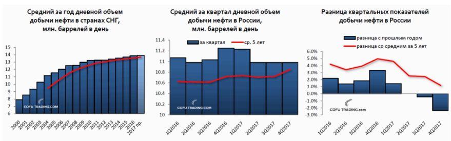 Отчет ОПЕК по нефти. Не все так плохо...