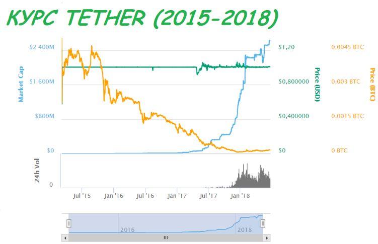 Stable Coins − самые стабильные криптовалюты