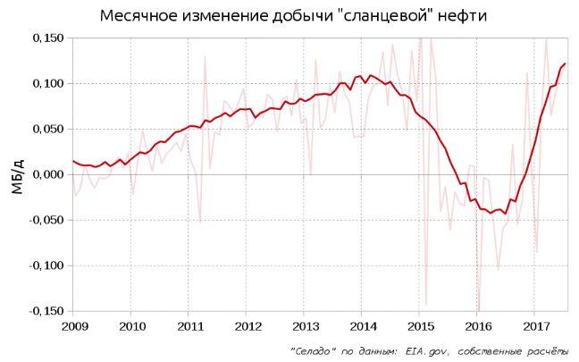 """""""Сланцы"""" и будущее нефтянки"""