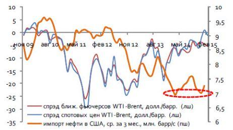 Нефть разворачивается? Пока не верим
