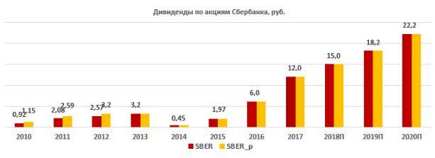 """Акции """"Сбербанка"""" торгуются с впечатляющей дивидендной доходностью"""