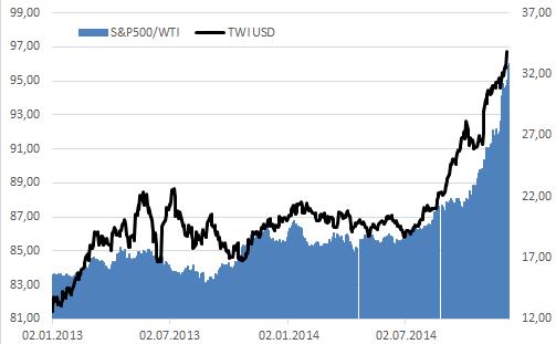 Доллар беспокоится за мировую экономику