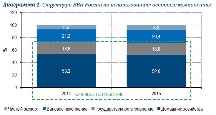 """Российская экономика - сохраняются ли """"точки"""" роста?"""
