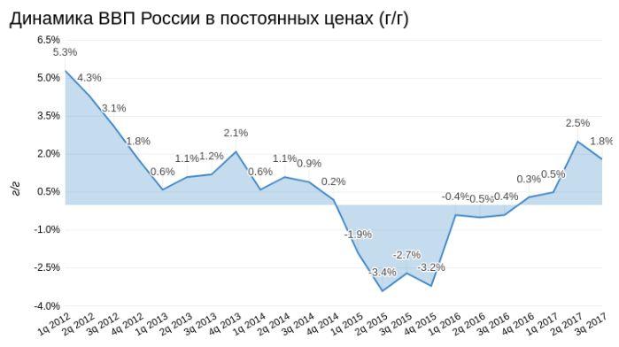 Макроэкономика лишила индекс Мосбиржи позитивных перспектив