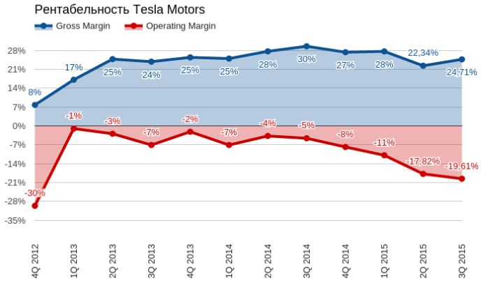Продажи Tesla забуксовали
