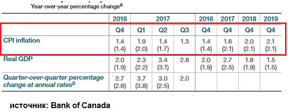 Повлияет ли индекс потребительских цен Канады на курс канадского доллара?