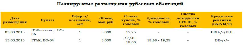 Основной негатив от понижения суверенного рейтинга России уже отыгран рынком