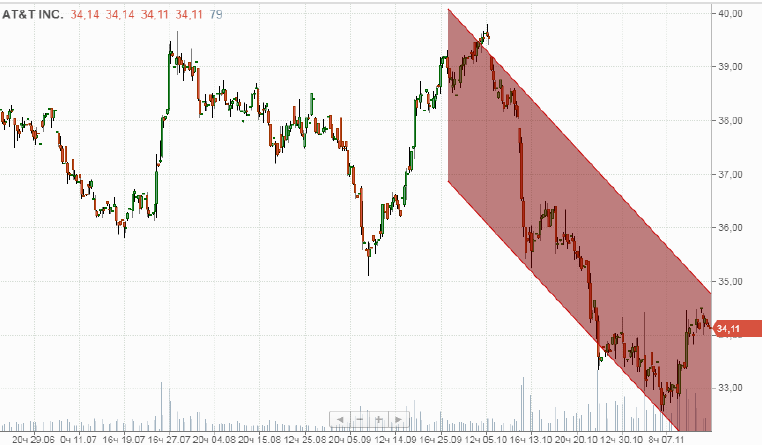 Продажа акций AT&T, inc. (T)