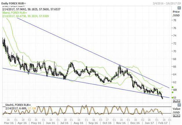 Рубль демонстрирует выдающуюся устойчивость
